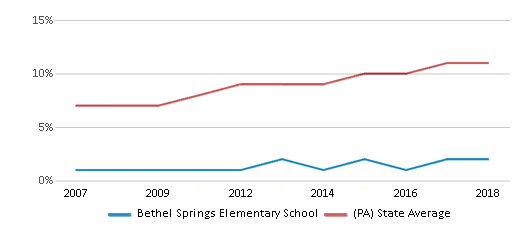 This chart display the percentage of Hispanic students in Bethel Springs Elementary School and the percentage of Hispanic public school students in Pennsylvania by year, with the latest 2017-18 school year data.