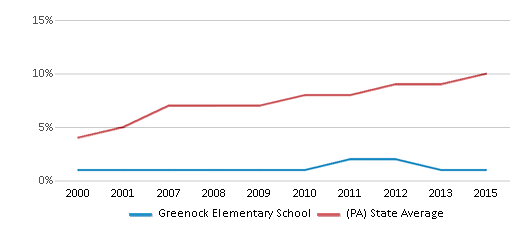 This chart display the percentage of Hispanic students in Greenock Elementary School and the percentage of Hispanic public school students in Pennsylvania by year, with the latest 2014-15 school year data.
