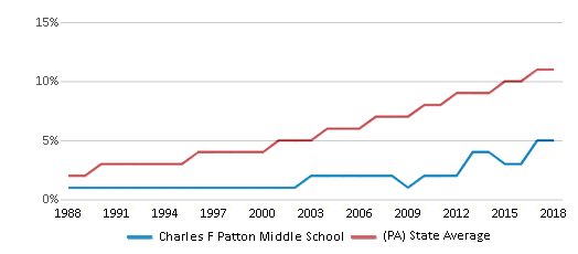 This chart display the percentage of Hispanic students in Charles F Patton Middle School and the percentage of Hispanic public school students in Pennsylvania by year, with the latest 2017-18 school year data.