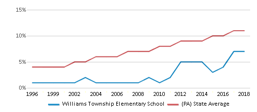 This chart display the percentage of Hispanic students in Williams Township Elementary School and the percentage of Hispanic public school students in Pennsylvania by year, with the latest 2017-18 school year data.