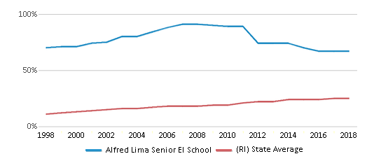 This chart display the percentage of Hispanic students in Alfred Lima Senior El School and the percentage of Hispanic public school students in Rhode Island by year, with the latest 2017-18 school year data.