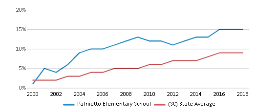 This chart display the percentage of Hispanic students in Palmetto Elementary School and the percentage of Hispanic public school students in South Carolina by year, with the latest 2017-18 school year data.