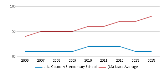 This chart display the percentage of Hispanic students in J. K. Gourdin Elementary School and the percentage of Hispanic public school students in South Carolina by year, with the latest 2014-15 school year data.