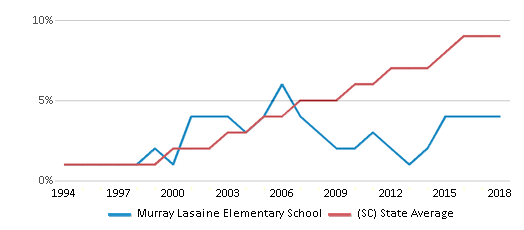 This chart display the percentage of Hispanic students in Murray Lasaine Elementary School and the percentage of Hispanic public school students in South Carolina by year, with the latest 2017-18 school year data.
