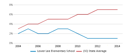 This chart display the percentage of Hispanic students in Lower Lee Elementary School and the percentage of Hispanic public school students in South Carolina by year, with the latest 2013-14 school year data.