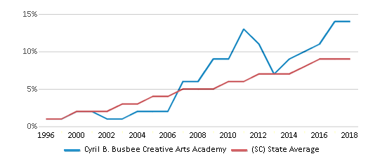 This chart display the percentage of Hispanic students in Cyril B. Busbee Creative Arts Academy and the percentage of Hispanic public school students in South Carolina by year, with the latest 2017-18 school year data.