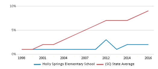 This chart display the percentage of Hispanic students in Holly Springs Elementary School and the percentage of Hispanic public school students in South Carolina by year, with the latest 2015-16 school year data.