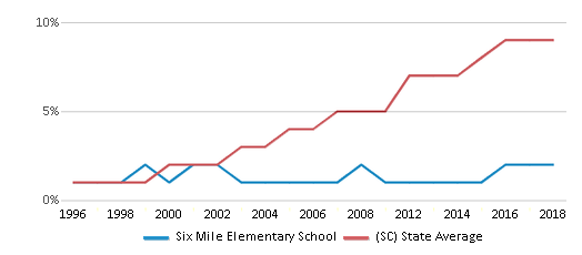 This chart display the percentage of Hispanic students in Six Mile Elementary School and the percentage of Hispanic public school students in South Carolina by year, with the latest 2017-18 school year data.