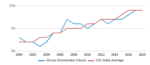 This chart display the percentage of Hispanic students in Killian Elementary School and the percentage of Hispanic public school students in South Carolina by year, with the latest 2017-18 school year data.