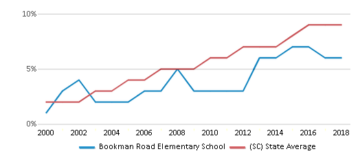 This chart display the percentage of Hispanic students in Bookman Road Elementary School and the percentage of Hispanic public school students in South Carolina by year, with the latest 2017-18 school year data.