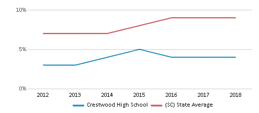 This chart display the percentage of Hispanic students in Crestwood High School and the percentage of Hispanic public school students in South Carolina by year, with the latest 2017-18 school year data.