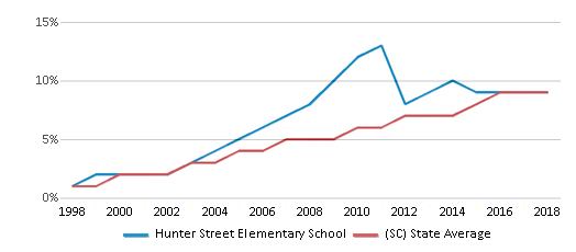 This chart display the percentage of Hispanic students in Hunter Street Elementary School and the percentage of Hispanic public school students in South Carolina by year, with the latest 2017-18 school year data.