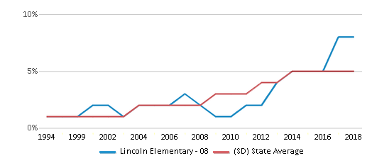 This chart display the percentage of Hispanic students in Lincoln Elementary - 08 and the percentage of Hispanic public school students in South Dakota by year, with the latest 2017-18 school year data.