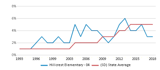 This chart display the percentage of Hispanic students in Hillcrest Elementary - 04 and the percentage of Hispanic public school students in South Dakota by year, with the latest 2017-18 school year data.