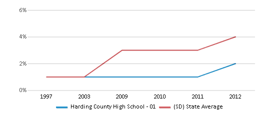 This chart display the percentage of Hispanic students in Harding County High School - 01 and the percentage of Hispanic public school students in South Dakota by year, with the latest 2011-12 school year data.