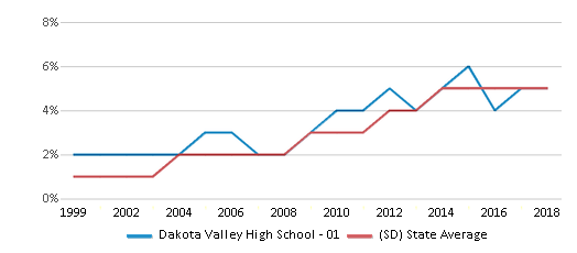 This chart display the percentage of Hispanic students in Dakota Valley High School - 01 and the percentage of Hispanic public school students in South Dakota by year, with the latest 2017-18 school year data.