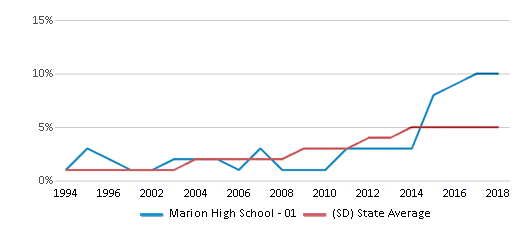 This chart display the percentage of Hispanic students in Marion High School - 01 and the percentage of Hispanic public school students in South Dakota by year, with the latest 2017-18 school year data.