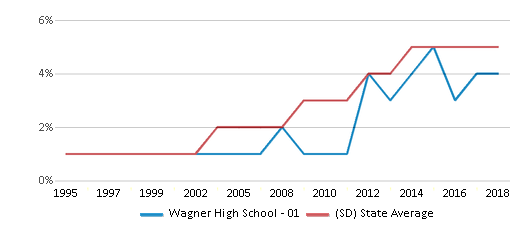 This chart display the percentage of Hispanic students in Wagner High School - 01 and the percentage of Hispanic public school students in South Dakota by year, with the latest 2017-18 school year data.
