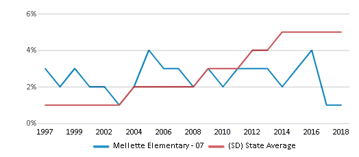 This chart display the percentage of Hispanic students in Mellette Elementary - 07 and the percentage of Hispanic public school students in South Dakota by year, with the latest 2017-18 school year data.