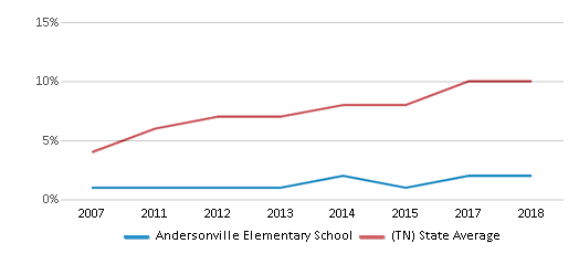 This chart display the percentage of Hispanic students in Andersonville Elementary School and the percentage of Hispanic public school students in Tennessee by year, with the latest 2017-18 school year data.