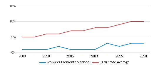 This chart display the percentage of Hispanic students in Vanleer Elementary School and the percentage of Hispanic public school students in Tennessee by year, with the latest 2017-18 school year data.