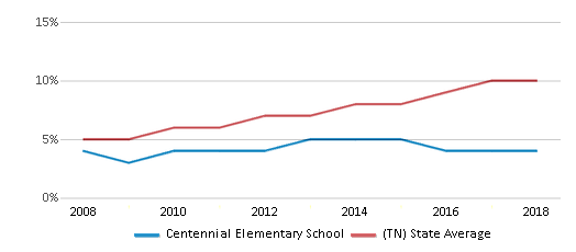 This chart display the percentage of Hispanic students in Centennial Elementary School and the percentage of Hispanic public school students in Tennessee by year, with the latest 2017-18 school year data.