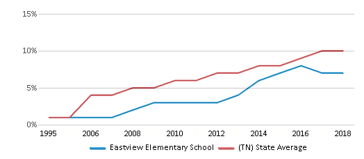 This chart display the percentage of Hispanic students in Eastview Elementary School and the percentage of Hispanic public school students in Tennessee by year, with the latest 2017-18 school year data.