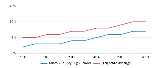 This chart display the percentage of Hispanic students in Macon County High School and the percentage of Hispanic public school students in Tennessee by year, with the latest 2017-18 school year data.