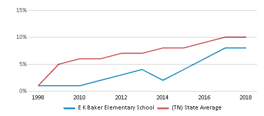 This chart display the percentage of Hispanic students in E K Baker Elementary School and the percentage of Hispanic public school students in Tennessee by year, with the latest 2017-18 school year data.