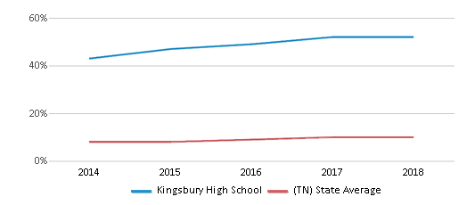 This chart display the percentage of Hispanic students in Kingsbury High School and the percentage of Hispanic public school students in Tennessee by year, with the latest 2017-18 school year data.