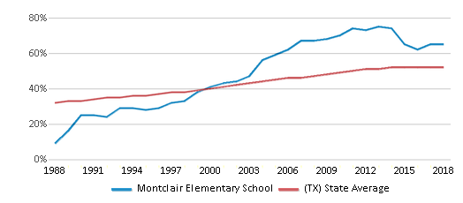 This chart display the percentage of Hispanic students in Montclair Elementary School and the percentage of Hispanic public school students in Texas by year, with the latest 2017-18 school year data.