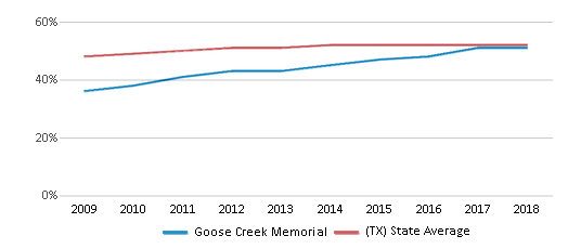 This chart display the percentage of Hispanic students in Goose Creek Memorial and the percentage of Hispanic public school students in Texas by year, with the latest 2017-18 school year data.