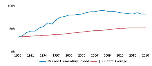 This chart display the percentage of Hispanic students in Durkee Elementary School and the percentage of Hispanic public school students in Texas by year, with the latest 2017-18 school year data.