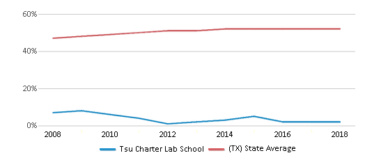 This chart display the percentage of Hispanic students in Tsu Charter Lab School and the percentage of Hispanic public school students in Texas by year, with the latest 2017-18 school year data.