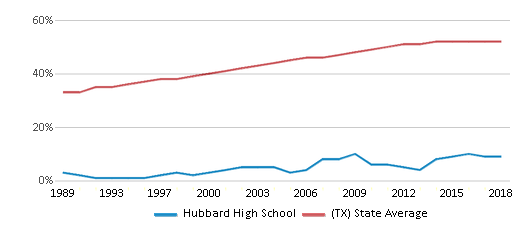 This chart display the percentage of Hispanic students in Hubbard High School and the percentage of Hispanic public school students in Texas by year, with the latest 2017-18 school year data.