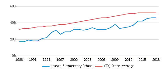 This chart display the percentage of Hispanic students in Itasca Elementary School and the percentage of Hispanic public school students in Texas by year, with the latest 2017-18 school year data.