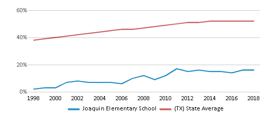 This chart display the percentage of Hispanic students in Joaquin Elementary School and the percentage of Hispanic public school students in Texas by year, with the latest 2017-18 school year data.