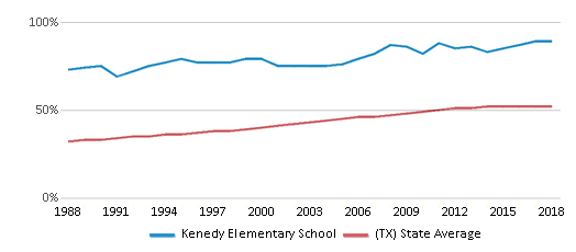 This chart display the percentage of Hispanic students in Kenedy Elementary School and the percentage of Hispanic public school students in Texas by year, with the latest 2017-18 school year data.