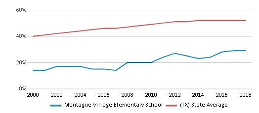 This chart display the percentage of Hispanic students in Montague Village Elementary School and the percentage of Hispanic public school students in Texas by year, with the latest 2017-18 school year data.