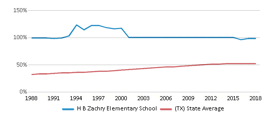 This chart display the percentage of Hispanic students in H B Zachry Elementary School and the percentage of Hispanic public school students in Texas by year, with the latest 2017-18 school year data.