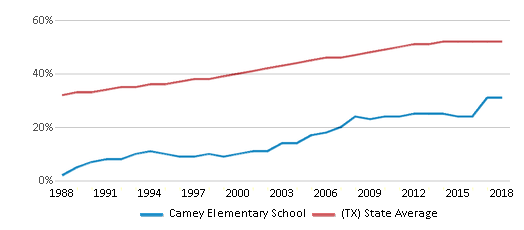 This chart display the percentage of Hispanic students in Camey Elementary School and the percentage of Hispanic public school students in Texas by year, with the latest 2017-18 school year data.