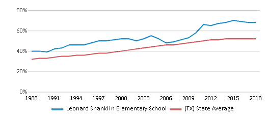 This chart display the percentage of Hispanic students in Leonard Shanklin Elementary School and the percentage of Hispanic public school students in Texas by year, with the latest 2017-18 school year data.