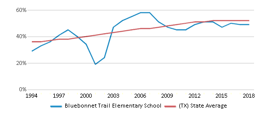 This chart display the percentage of Hispanic students in Bluebonnet Trail Elementary School and the percentage of Hispanic public school students in Texas by year, with the latest 2017-18 school year data.