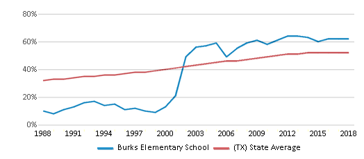 This chart display the percentage of Hispanic students in Burks Elementary School and the percentage of Hispanic public school students in Texas by year, with the latest 2017-18 school year data.
