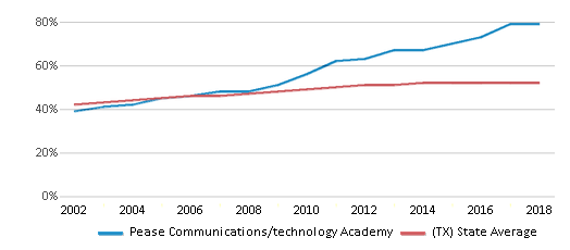 This chart display the percentage of Hispanic students in Pease Communications/technology Academy and the percentage of Hispanic public school students in Texas by year, with the latest 2017-18 school year data.