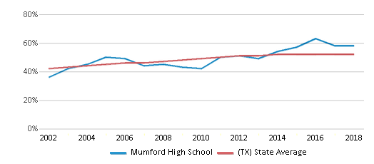 This chart display the percentage of Hispanic students in Mumford High School and the percentage of Hispanic public school students in Texas by year, with the latest 2017-18 school year data.