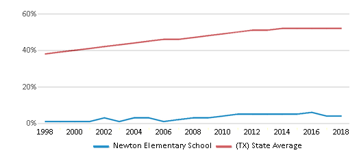 This chart display the percentage of Hispanic students in Newton Elementary School and the percentage of Hispanic public school students in Texas by year, with the latest 2017-18 school year data.