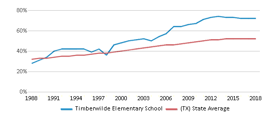 This chart display the percentage of Hispanic students in Timberwilde Elementary School and the percentage of Hispanic public school students in Texas by year, with the latest 2017-18 school year data.