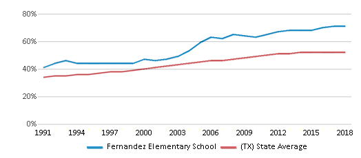 This chart display the percentage of Hispanic students in Fernandez Elementary School and the percentage of Hispanic public school students in Texas by year, with the latest 2017-18 school year data.