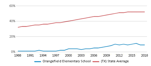 This chart display the percentage of Hispanic students in Orangefield Elementary School and the percentage of Hispanic public school students in Texas by year, with the latest 2017-18 school year data.